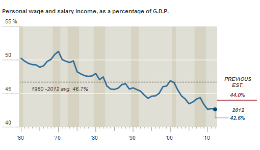 Wages And Salaries Graph