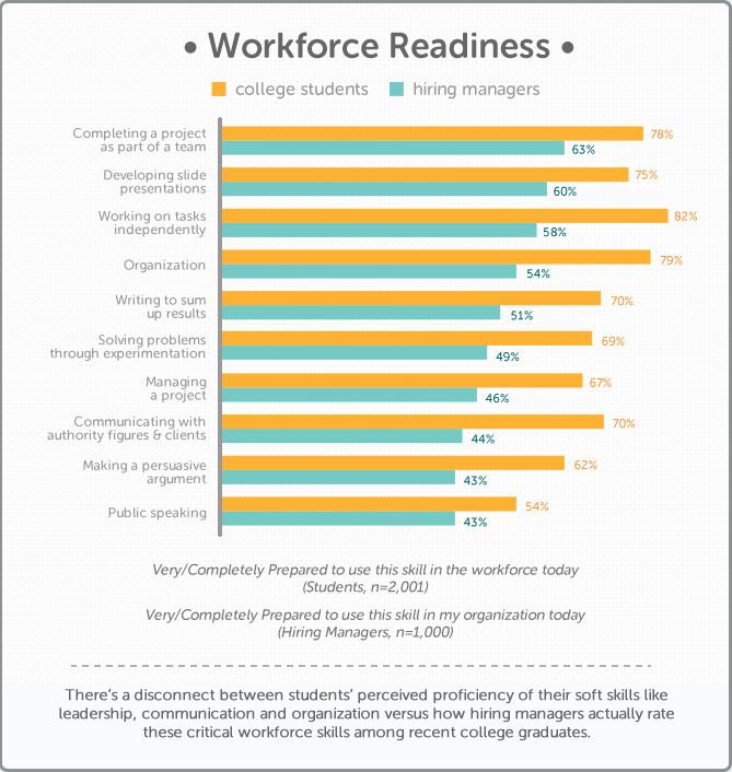 Printables Job Skills Worksheets employability skills worksheets bloggakuten job davezan